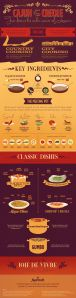 http://visual.ly/new-orleans-cuisine-cajun-vs-creole-food